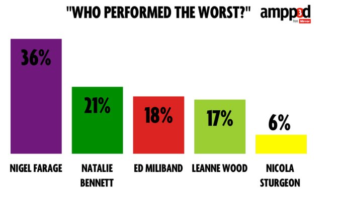 who-was-the-worst-performer